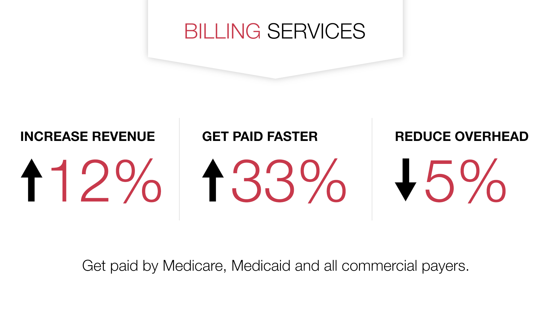 Billing services can increase revenue, help you get paid faster and reduce overhead.