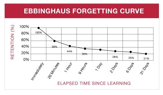 ebbinghaus forgetting curve